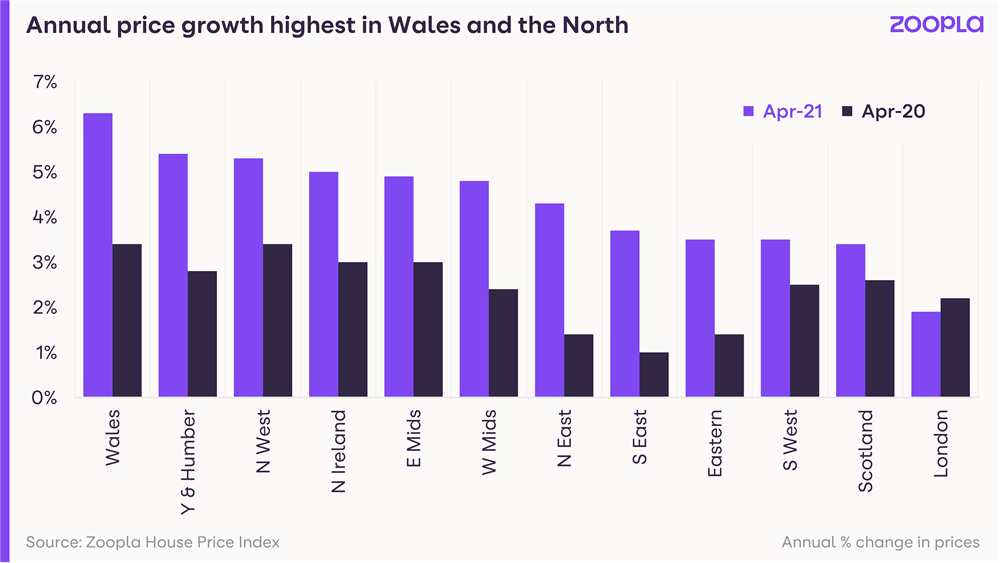 Graph showing annual house price growth highest in Wales and the north
