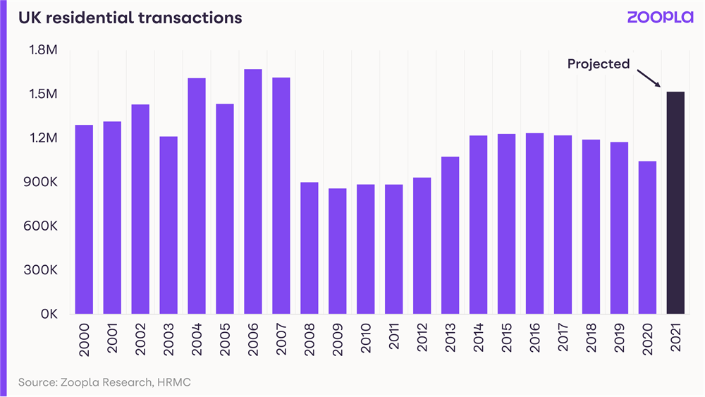 Graph showing UK residential transactions from 2000 to 2021